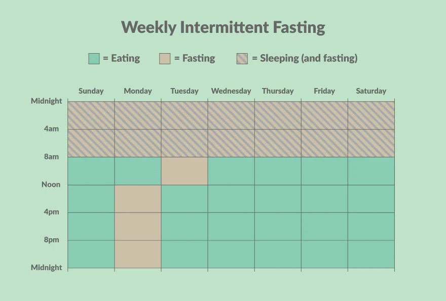 weekly intermittent fasting chart