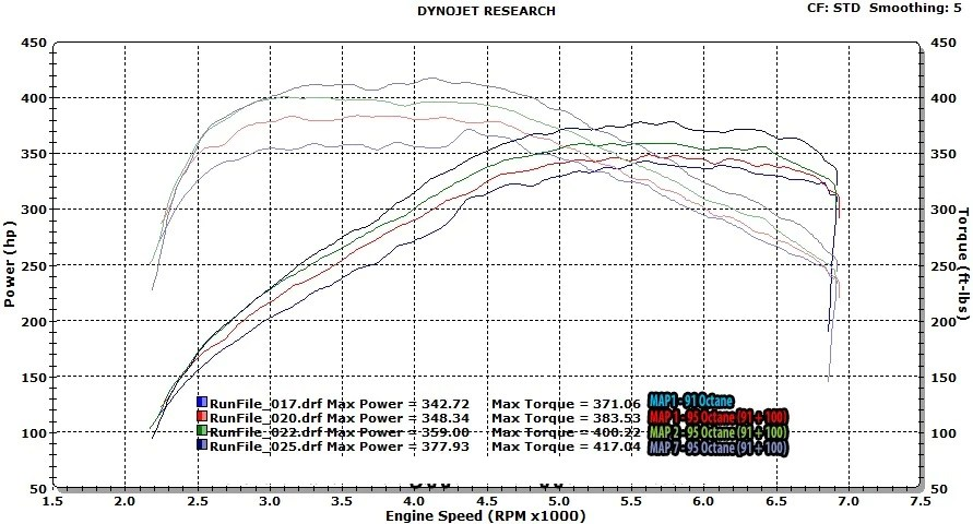 F22 M235i with intake, exhaust N55 dyno