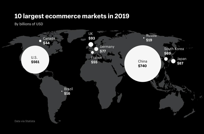 10 largest ecommerce markets worldwide