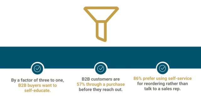 B2B buyers want to learn about businesses and products