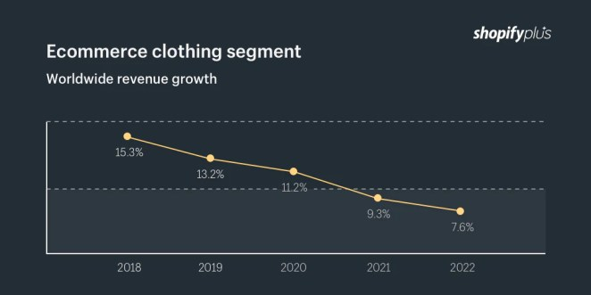 Ecommerce clothing segment worldwide revenue growth