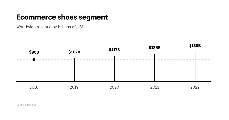 Ecommerce shoes segment worldwide revenue