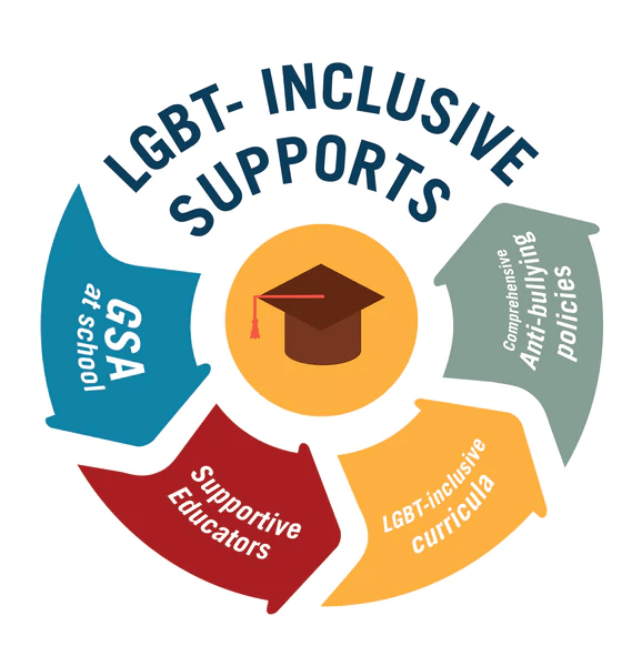 Image result for lgbt inclusive
