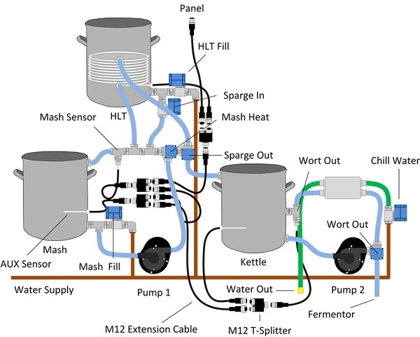Recirculated Mash – BrewTroller