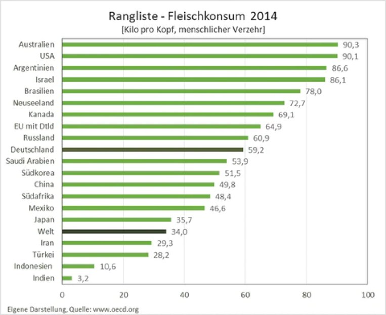 f01-Ranglist weltweiter Fleischkonsum pro Kopf 2014