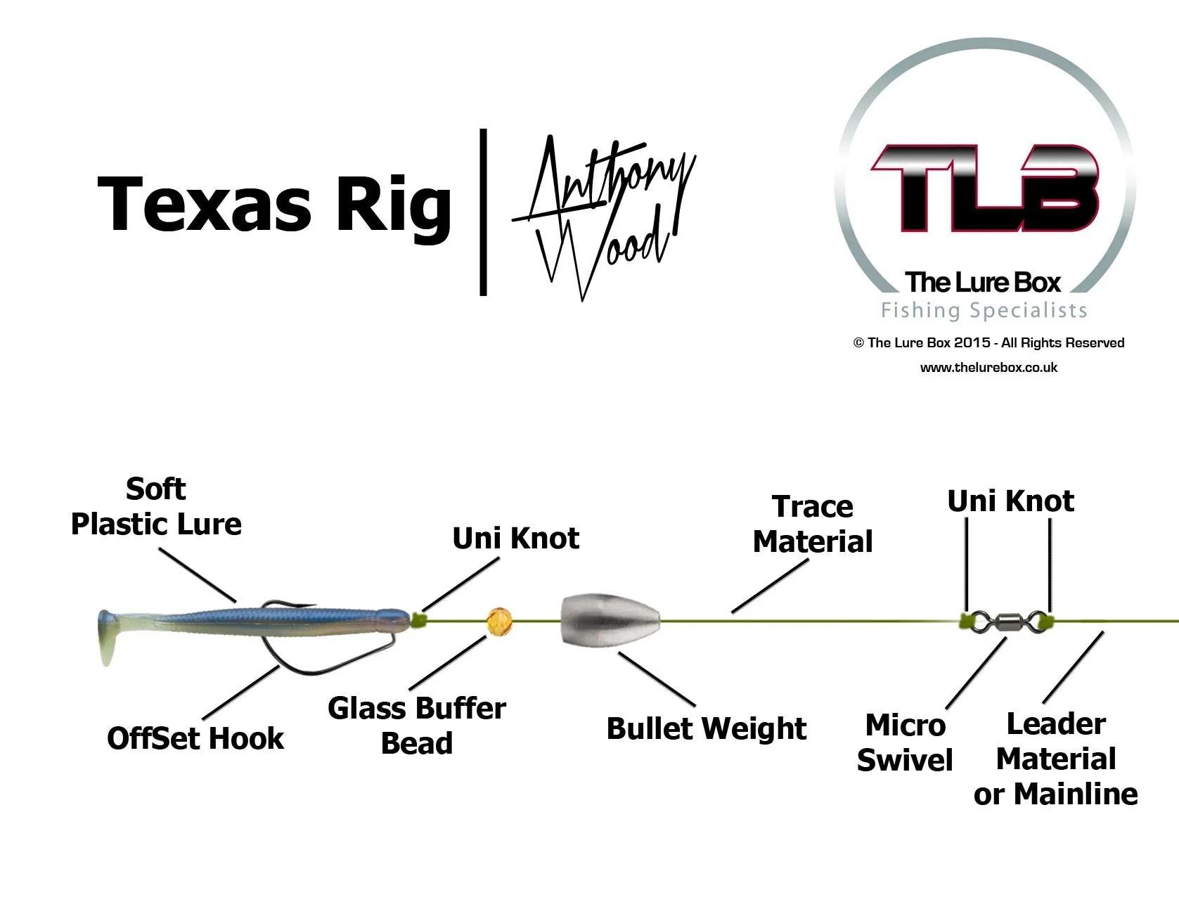 Texas Rig Diagram | Lure Fishing Technique | The Lure Box
