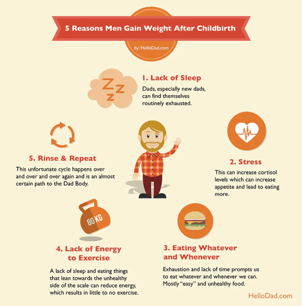 Why men gain weight