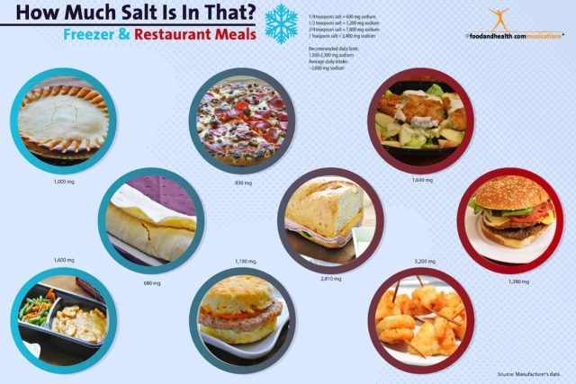 How Much Salt Is In That? Freezer and Restaurant Meals Poster 12x18