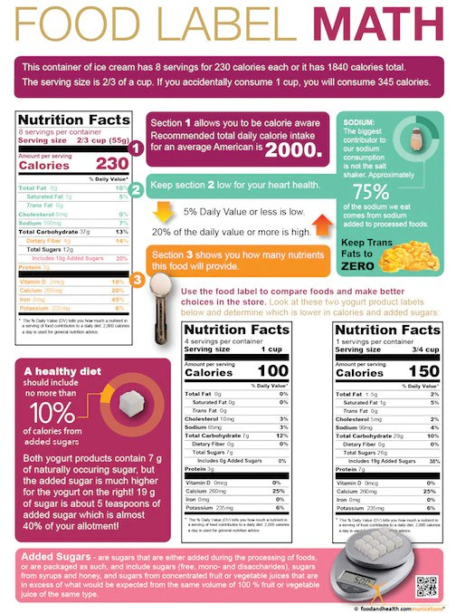 Food Label Math Poster - Nutrition Education Store