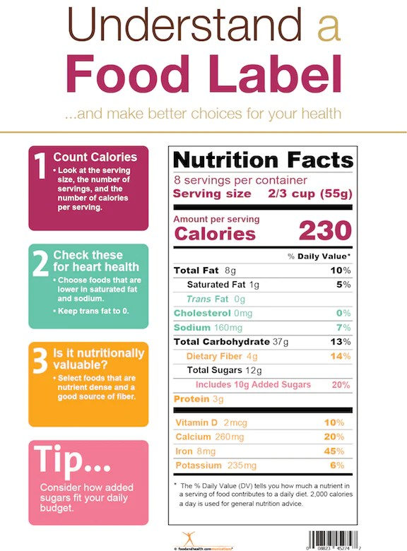 Summary -> Nutrition Education Store Sells My Plate Posters And