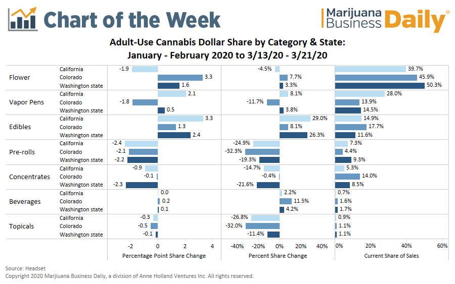 Chart: Coronavirus Prompts Shift in US Adult-Use Marijuana Product Sales
