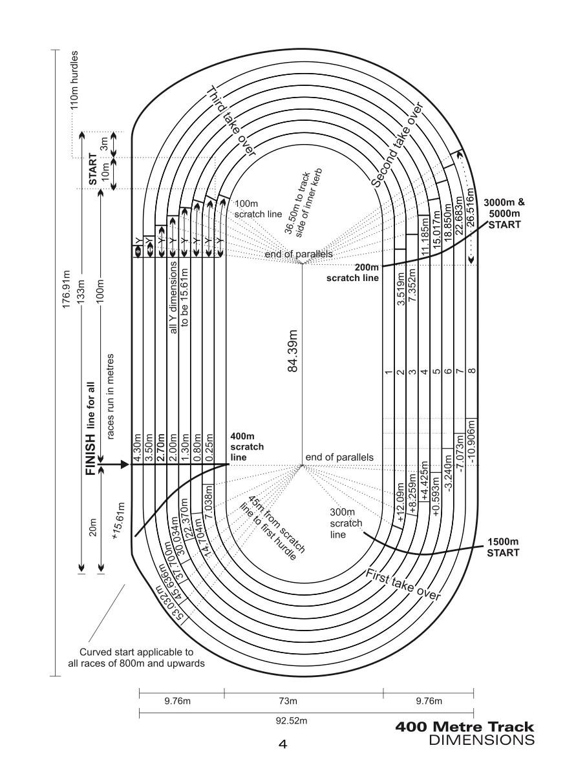 200 Meter Indoor Track Diagram