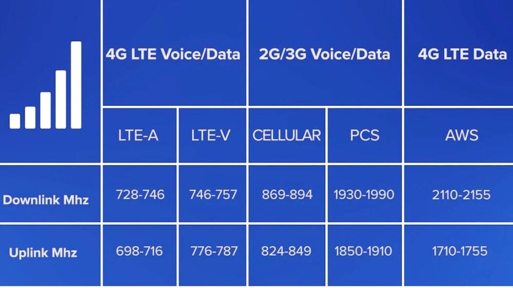 Used Verizon Cell Phone