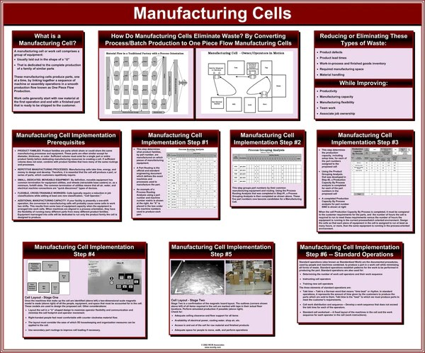 Lean Training Posters Glossy Unmounted Wcm Associates