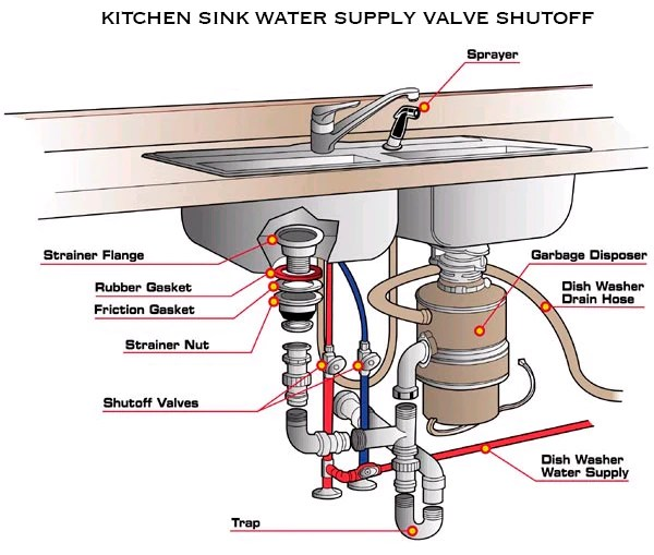 installing a kitchen sink havens