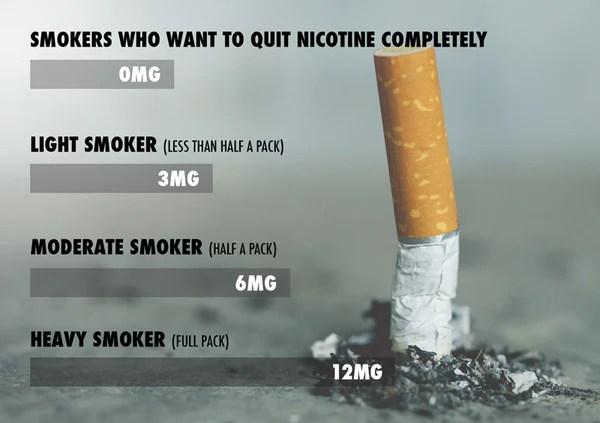 Choosing ejuice nicotine strength based on daily smoking habits chart