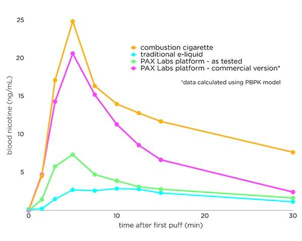 Nicotine Salt in Bloodstream versus Cigarettes Graph