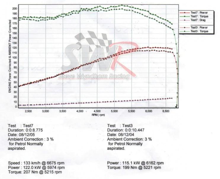 Ford Fiesta ST 150  XR4 2L 421 Stage 1 PreMapped Unichip ECU • SWR – Steve Wyndham Racing