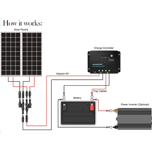 Renogy 200 Watt 12 Volt Solar Starter Kit – SolarTech Direct
