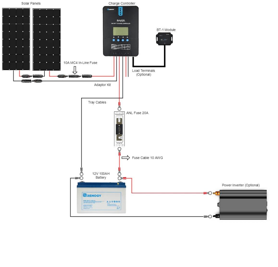 Renogy New 200 Watt 12 Volt Solar Premium Kit – SolarTech