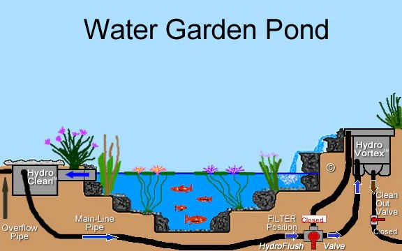 Raised Ponds Small Gardens