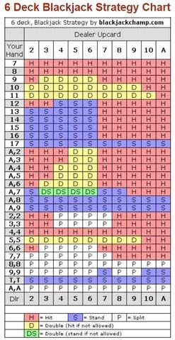 (基本策略 for a 6 deck game of Blackjack)