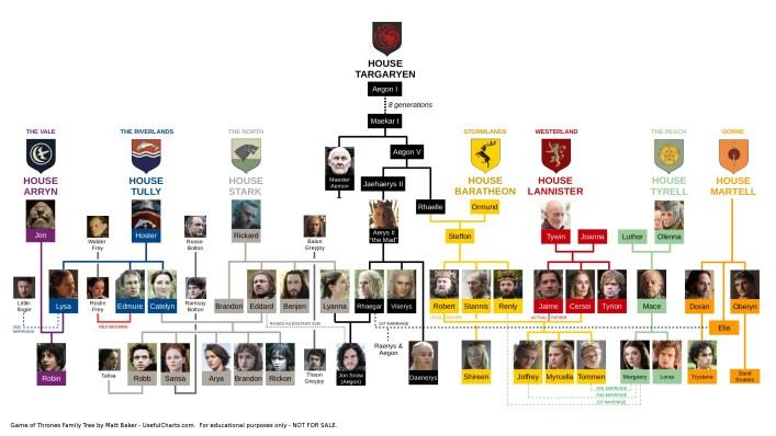 Usefulchart's targaryen family tree