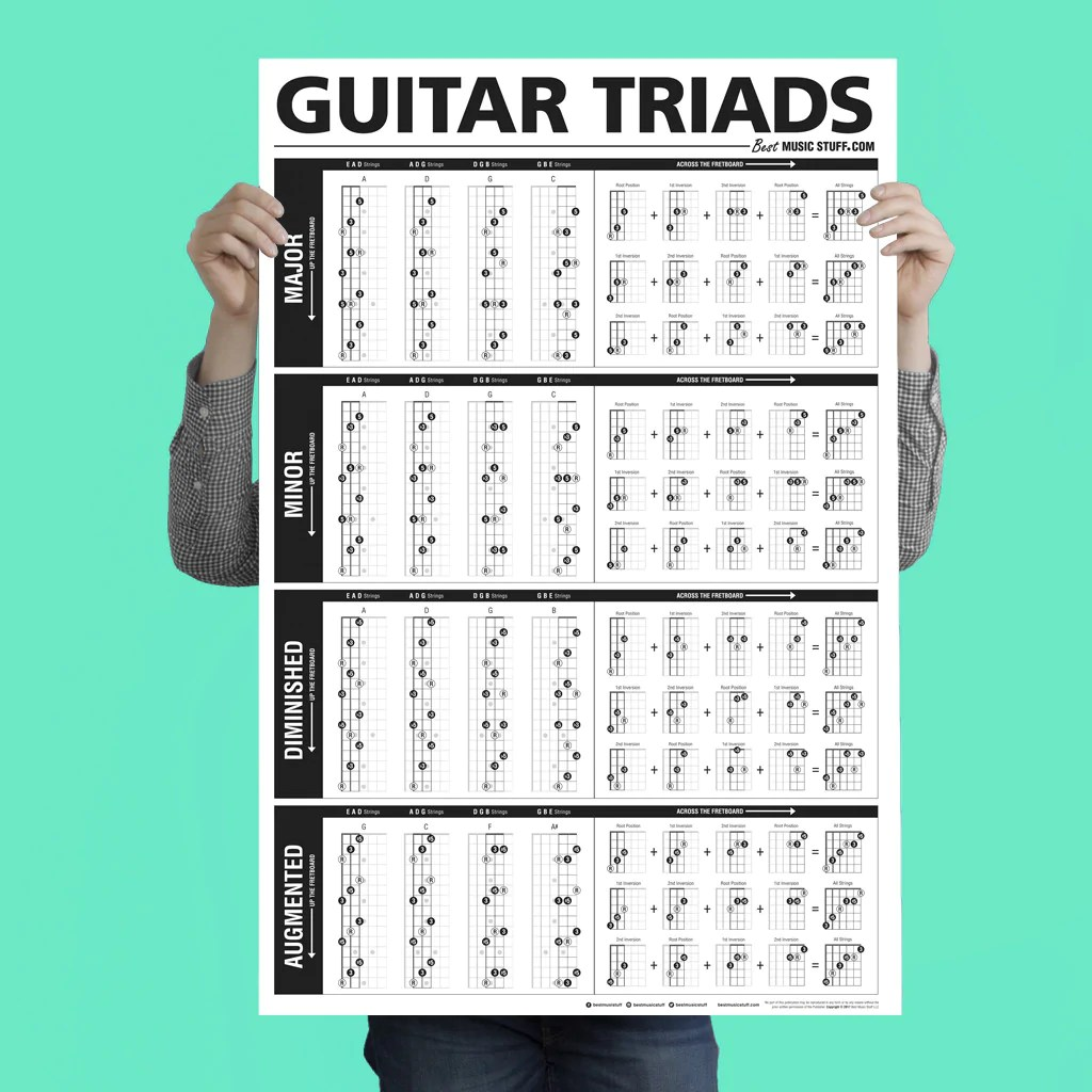 the ultimate triads guitar poster