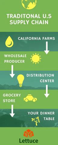 food-distribution-us