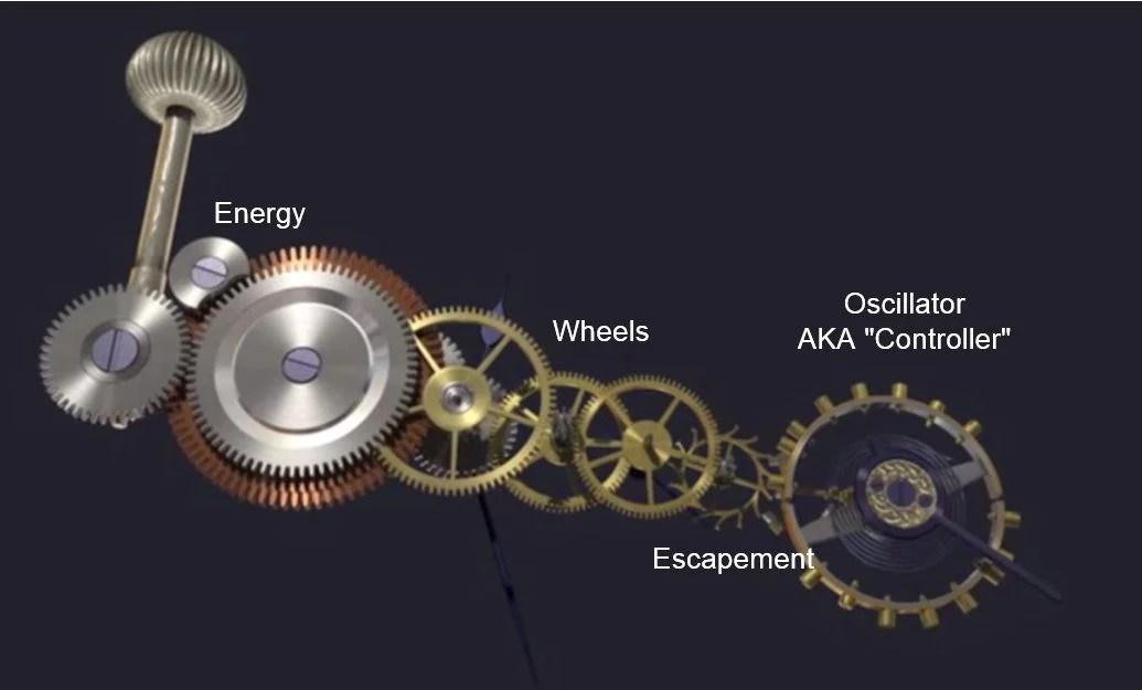 Mechanical Vs Quartz Watch Movement: How Do They Work