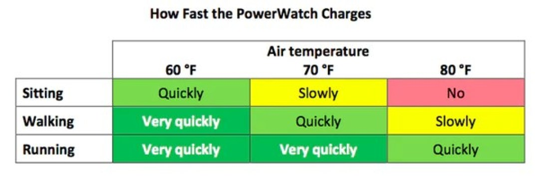 how fast the PowerWatch charges