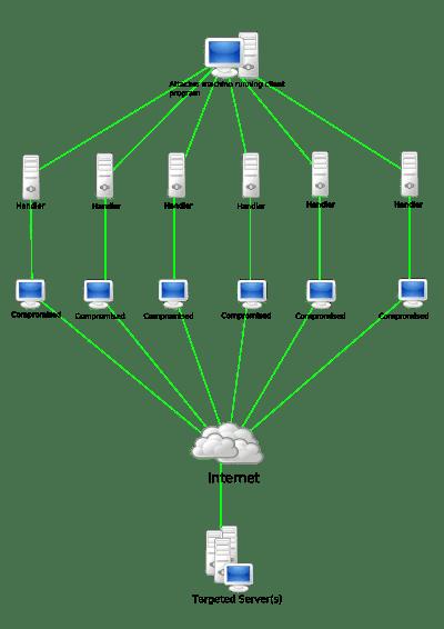 ATAQUE DDOS - Riesgos y amenazas a la seguridad bancaria