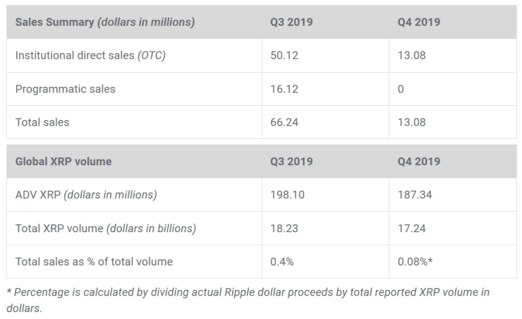 Ripple's quarterly performance - Q4 2019