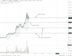 Bitcoin Is A Legitimate Store Of Value, BTC Falls 8.1%