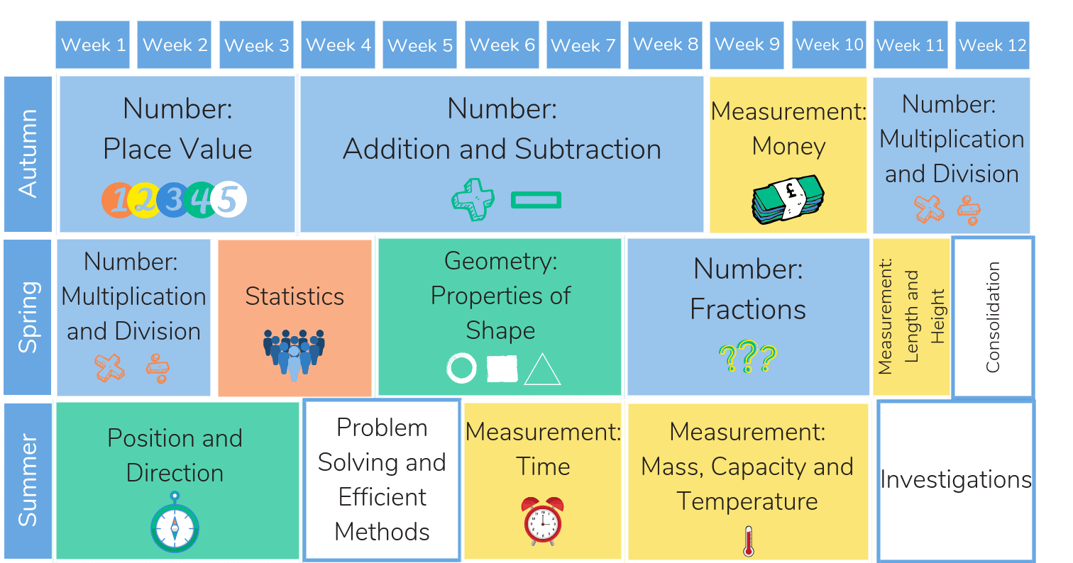 Free White Rose Maths Resources Downloadable Slides For