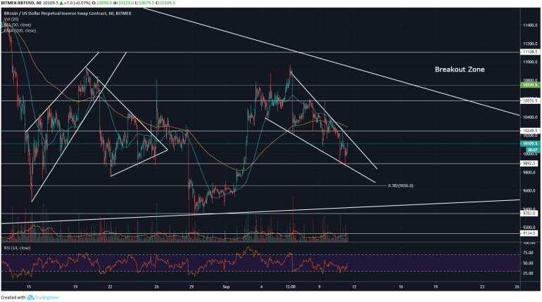 Bitcoin Price Analysis: Falling Wedge Spotted At $10,000 1