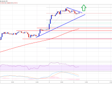 Bitcoin Price (BTC/USD) Could Hit $12.2K Amid Strong Technical Bias