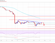 Ethereum (ETH) Price Showing Signs of Further Weakness