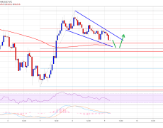 Bitcoin Price (BTC) Holding $8K and Likely To Bounce Back