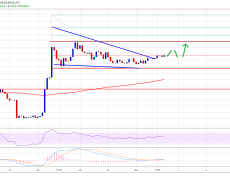 Bitcoin (BTC) Price Weekly Forecast: Signs of Bullish Continuation