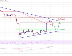 Bitcoin (BTC) Price Rebound Facing Key Resistance Near $9,100