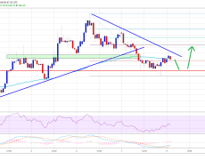 Ethereum (ETH) Declining & Likely To Continue Lower