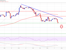 Bitcoin (BTC) Signaling Bearish Continuation, $7K Support At Risk