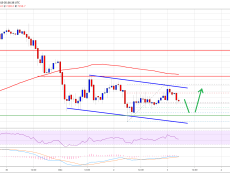 Bitcoin (BTC) Relatively Muted, Signs of Further Weakness