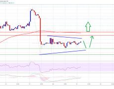 Bitcoin Price Won't Go Down Quietly: Risk of Bounce Grows