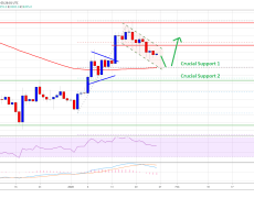 Sorry Bears, Bitcoin Is Still In Mid-Term Uptrend: Here's Why