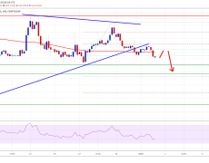 Bitcoin & Crypto Market Signaling Downsides: BCH, XLM, EOS, TRX Analysis