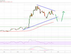 Typical Ripple (XRP) Price Action, Dips Remain Attractive To Bulls
