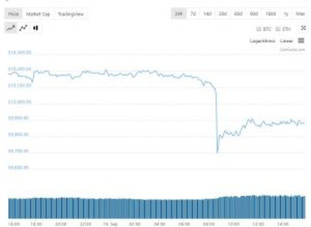 Bitcoin price drops