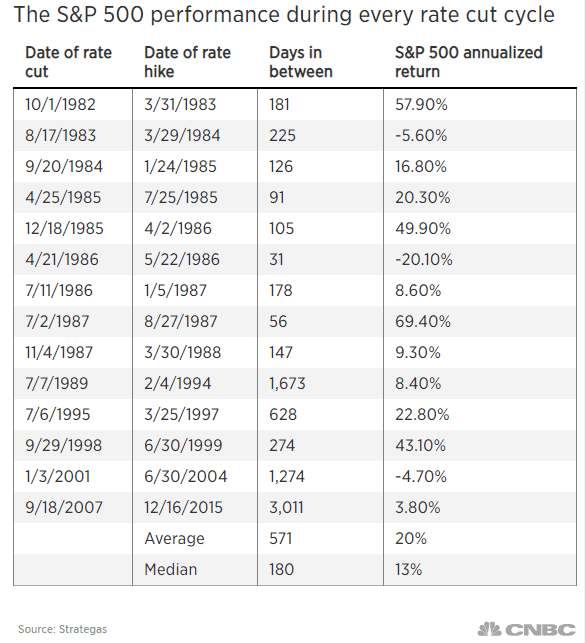 s&p 500, fed rate cut, bitcoin